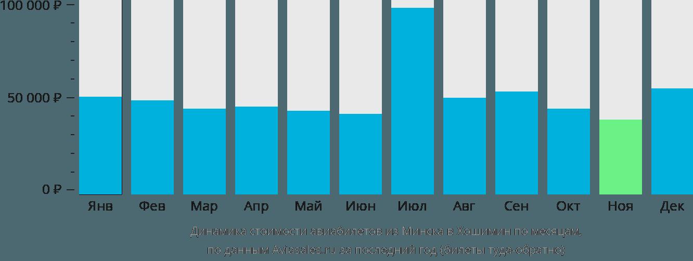 Динамика стоимости авиабилетов из Минска в Хошимин по месяцам