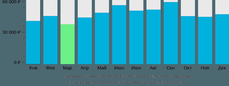 Динамика стоимости авиабилетов из Минска в Шанхай по месяцам
