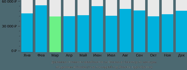 Динамика стоимости авиабилетов из Минска в Сингапур по месяцам