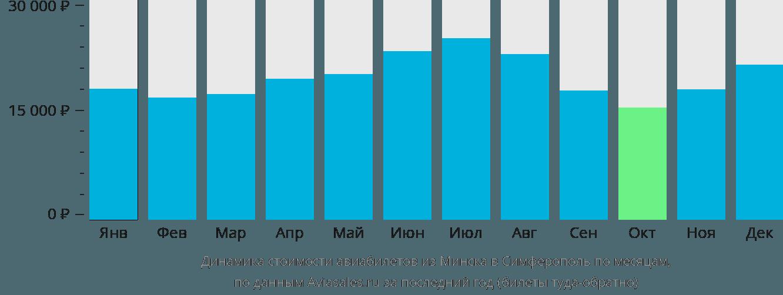 Динамика стоимости авиабилетов из Минска в Симферополь по месяцам