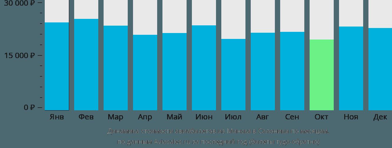 Динамика стоимости авиабилетов из Минска в Салоники по месяцам