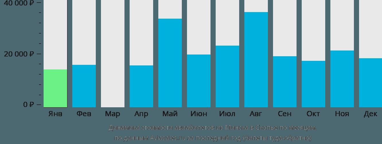 Динамика стоимости авиабилетов из Минска в Скопье по месяцам