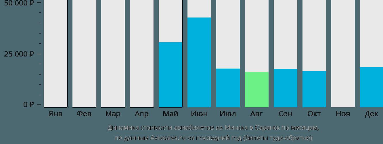 Динамика стоимости авиабилетов из Минска в Саранск по месяцам