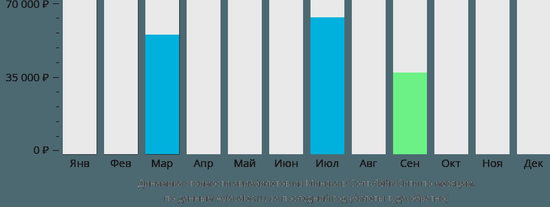 Динамика стоимости авиабилетов из Минска в Солт-Лейк-Сити по месяцам