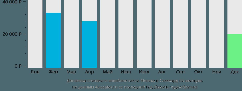 Динамика стоимости авиабилетов из Минска в Салехард по месяцам