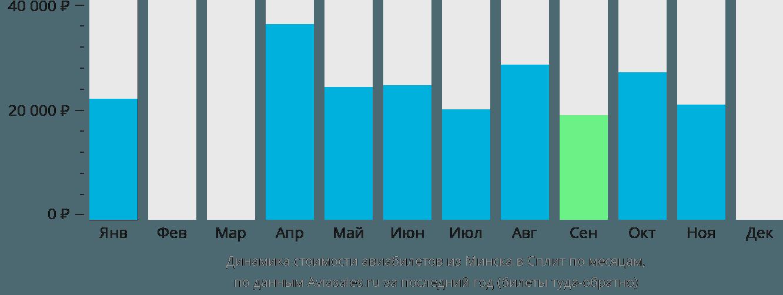 Динамика стоимости авиабилетов из Минска в Сплит по месяцам