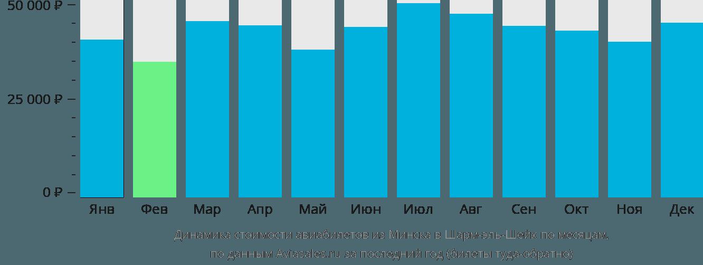 Динамика стоимости авиабилетов из Минска в Шарм-эль-Шейх по месяцам