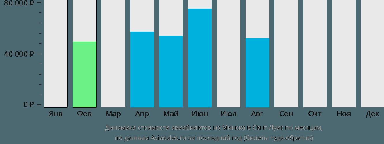 Динамика стоимости авиабилетов из Минска в Сент-Луис по месяцам