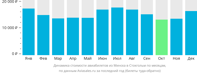 Динамика стоимости авиабилетов из Минска в Стокгольм по месяцам