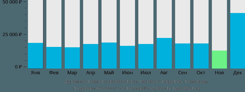Динамика стоимости авиабилетов из Минска в Ставрополь по месяцам