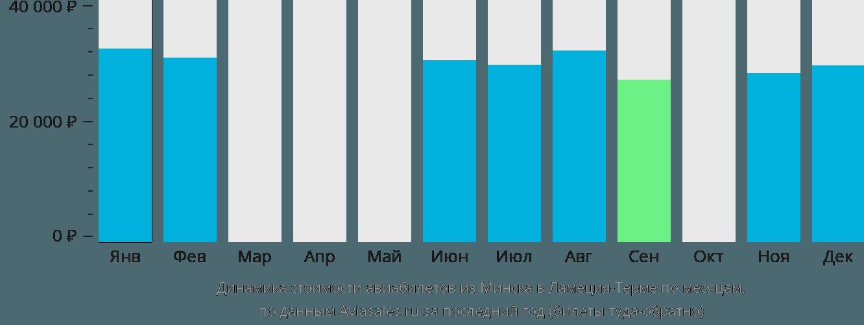 Динамика стоимости авиабилетов из Минска в Ламеция-Терме по месяцам