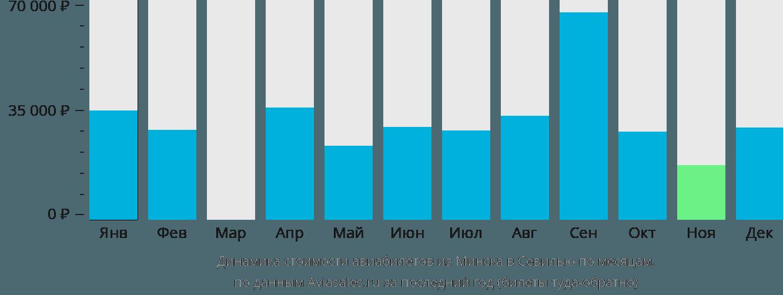 Динамика стоимости авиабилетов из Минска в Севилью по месяцам