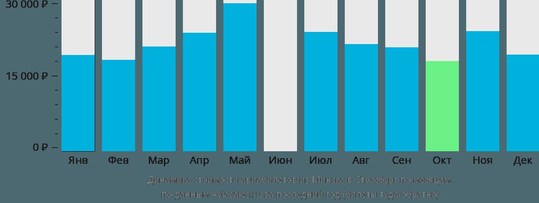 Динамика стоимости авиабилетов из Минска в Страсбург по месяцам