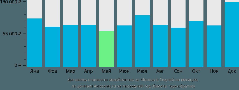 Динамика стоимости авиабилетов из Минска в Сидней по месяцам