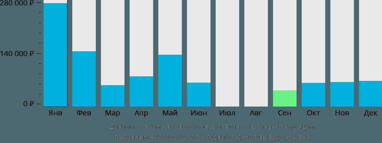 Динамика стоимости авиабилетов из Минска в Санью по месяцам