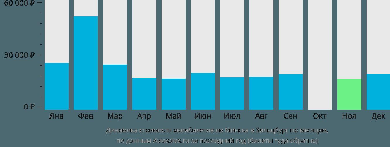 Динамика стоимости авиабилетов из Минска в Зальцбург по месяцам