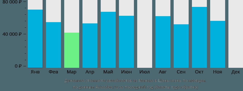 Динамика стоимости авиабилетов из Минска в Шэньчжэнь по месяцам
