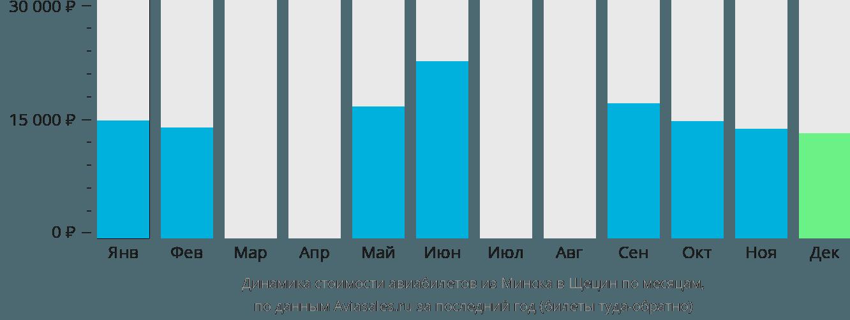 Динамика стоимости авиабилетов из Минска в Щецин по месяцам