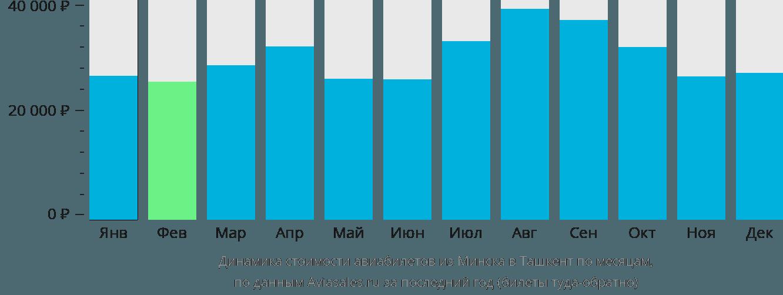 Динамика стоимости авиабилетов из Минска в Ташкент по месяцам