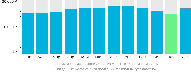Динамика стоимости авиабилетов из Минска в Тбилиси по месяцам
