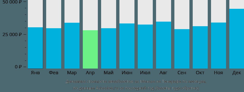 Динамика стоимости авиабилетов из Минска на Тенерифе по месяцам