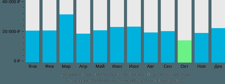 Динамика стоимости авиабилетов из Минска в Подгорицу по месяцам
