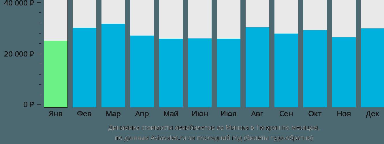 Динамика стоимости авиабилетов из Минска в Тегеран по месяцам