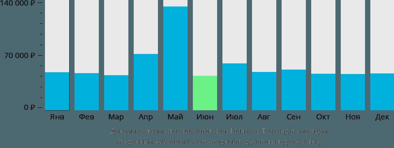 Динамика стоимости авиабилетов из Минска в Таиланд по месяцам