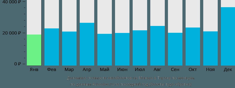 Динамика стоимости авиабилетов из Минска в Тирану по месяцам