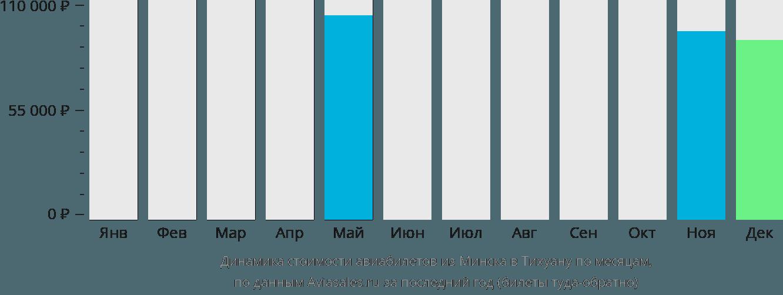 Динамика стоимости авиабилетов из Минска в Тихуану по месяцам