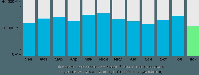 Динамика стоимости авиабилетов из Минска в Тиват по месяцам