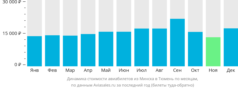 Динамика стоимости авиабилетов из Минска в Тюмень по месяцам