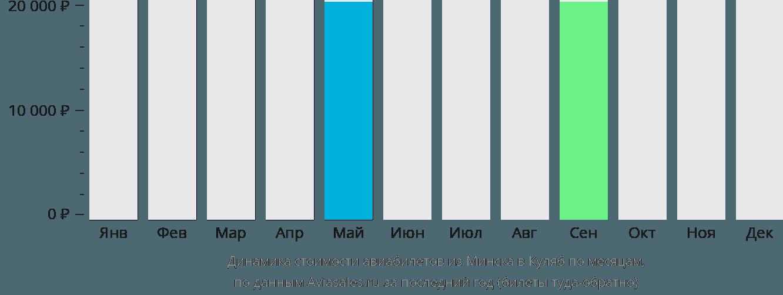 Динамика стоимости авиабилетов из Минска в Куляб по месяцам