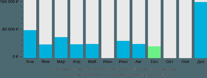 Динамика стоимости авиабилетов из Минска в Таджикистан по месяцам