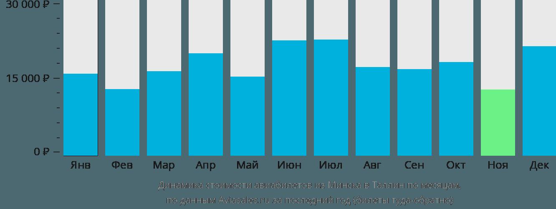 Динамика стоимости авиабилетов из Минска в Таллин по месяцам