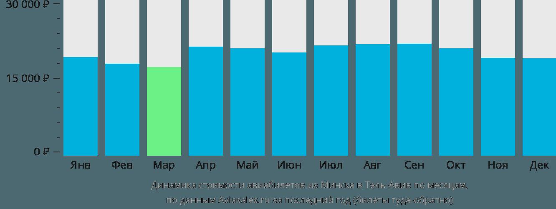 Динамика стоимости авиабилетов из Минска в Тель-Авив по месяцам
