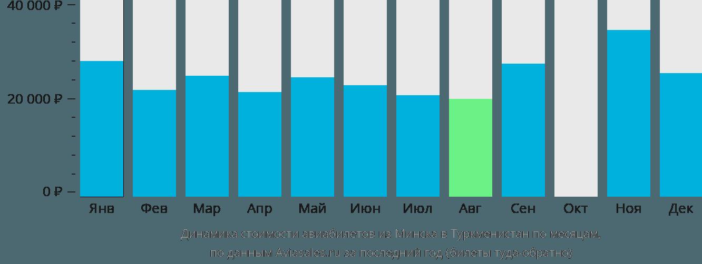 Динамика стоимости авиабилетов из Минска в Туркменистан по месяцам
