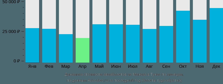 Динамика стоимости авиабилетов из Минска в Тунис по месяцам
