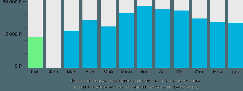 Динамика стоимости авиабилетов из Минска в Томск по месяцам