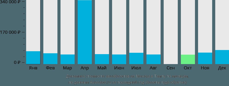 Динамика стоимости авиабилетов из Минска в Тампу по месяцам