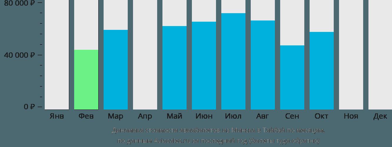 Динамика стоимости авиабилетов из Минска в Тайбэй по месяцам