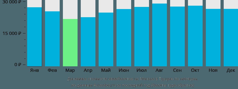 Динамика стоимости авиабилетов из Минска в Турцию по месяцам