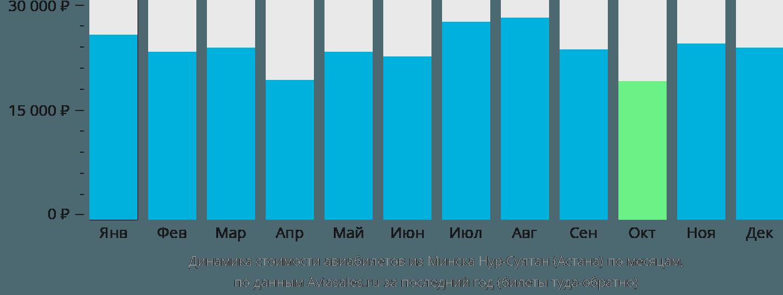 Динамика стоимости авиабилетов из Минска в Астану по месяцам