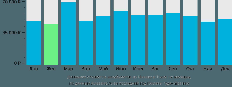 Динамика стоимости авиабилетов из Минска в Токио по месяцам