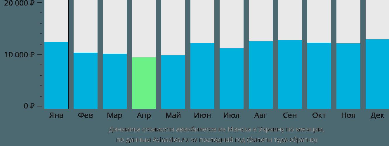 Динамика стоимости авиабилетов из Минска в Украину по месяцам
