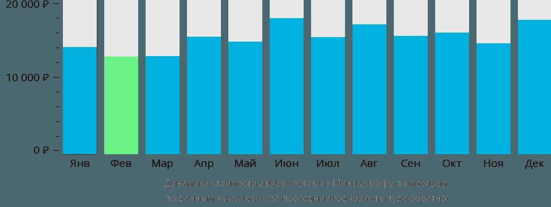 Динамика стоимости авиабилетов из Минска в Уфу по месяцам