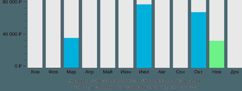 Динамика стоимости авиабилетов из Минска в Ургенч по месяцам