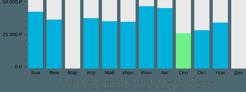 Динамика стоимости авиабилетов из Минска в Усть-Каменогорск по месяцам