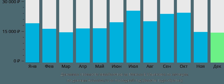 Динамика стоимости авиабилетов из Минска в Ульяновск по месяцам