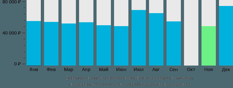 Динамика стоимости авиабилетов из Минска на Самуи по месяцам
